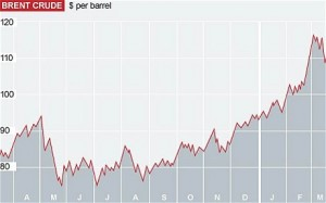 The price of Brent crude in the period up to mid-March.